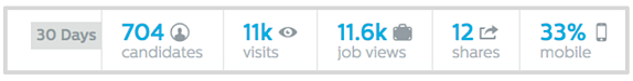Analytics in Recruiting.com Dashboard